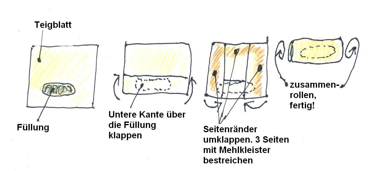 Handgemalte Illustration: so rollt man frühlingsröllchen