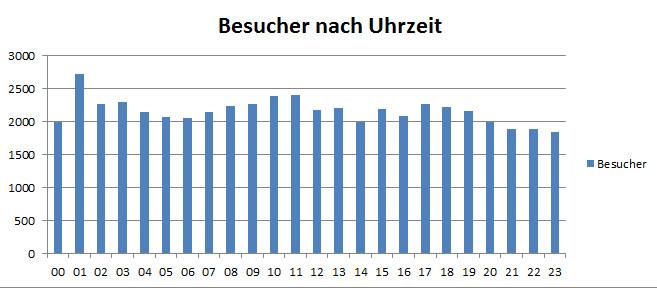 Excel-Diagramm Besucher nach Uhrzeit