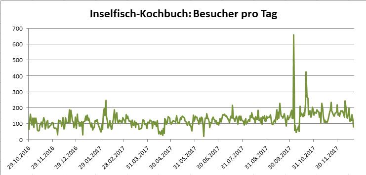 ifkb_besucher_pro_tag
